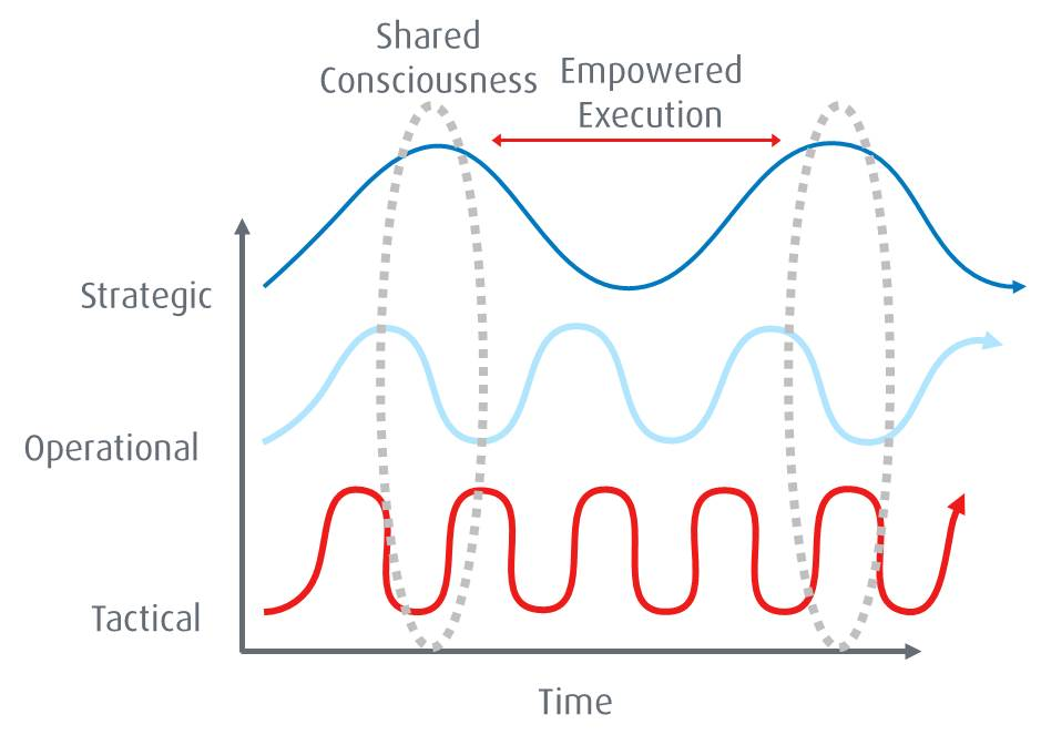 McChrystal: Empowered Execution graph